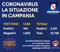 bollettino-coronavirus-campania-31-marzo