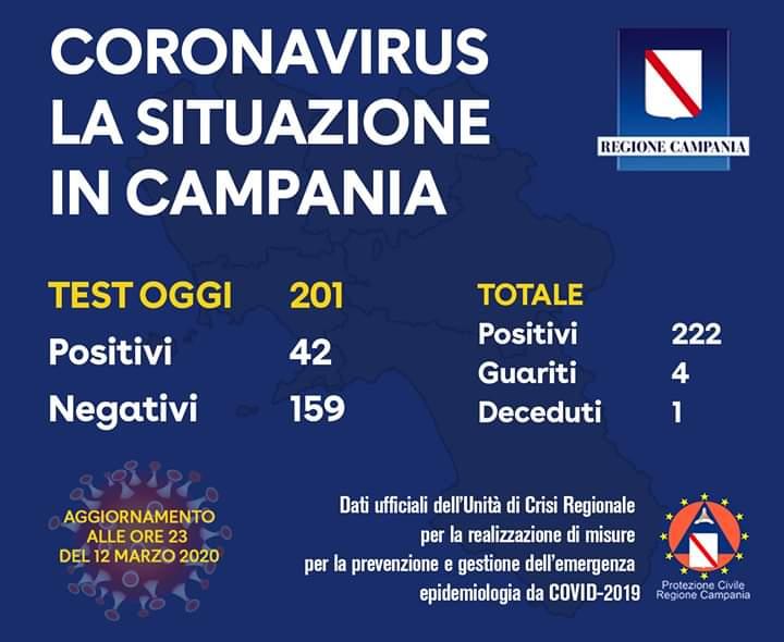 Photo of Coronavirus in Campania: 222 contagi, 4 guariti e un decesso
