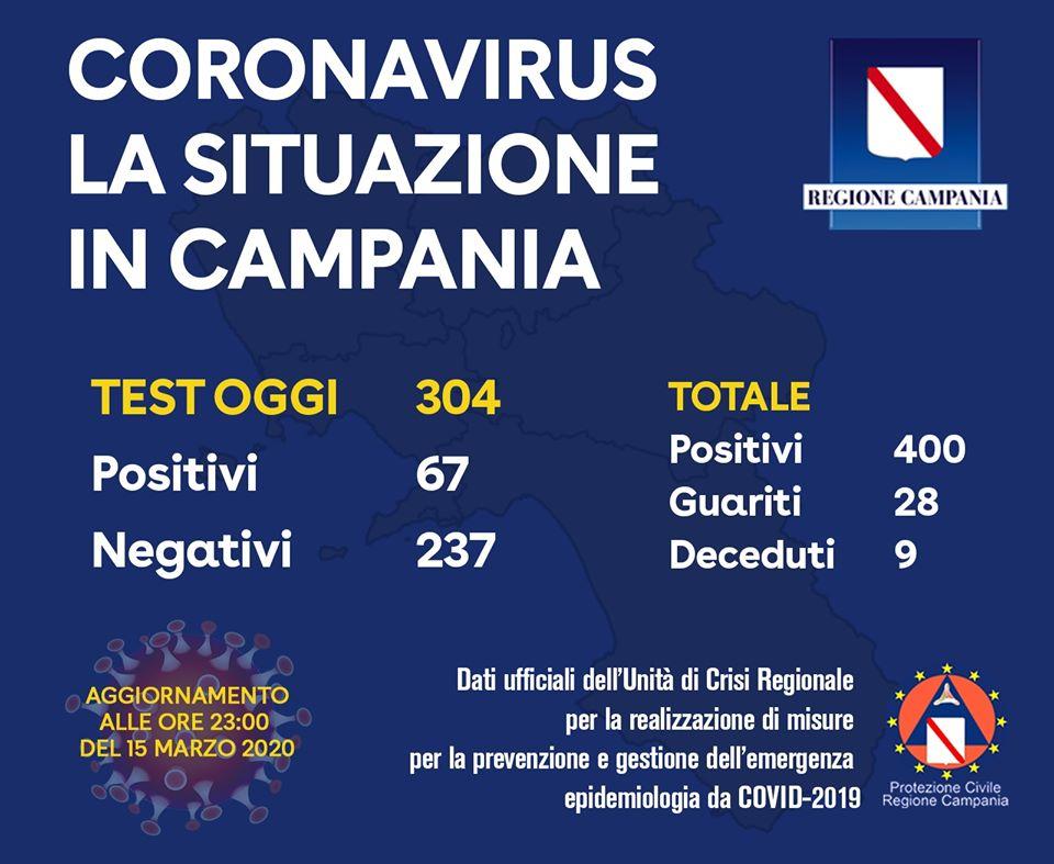 Photo of Coronavirus in Campania, il punto al 15 marzo: 400 contagiati, 28 i guariti