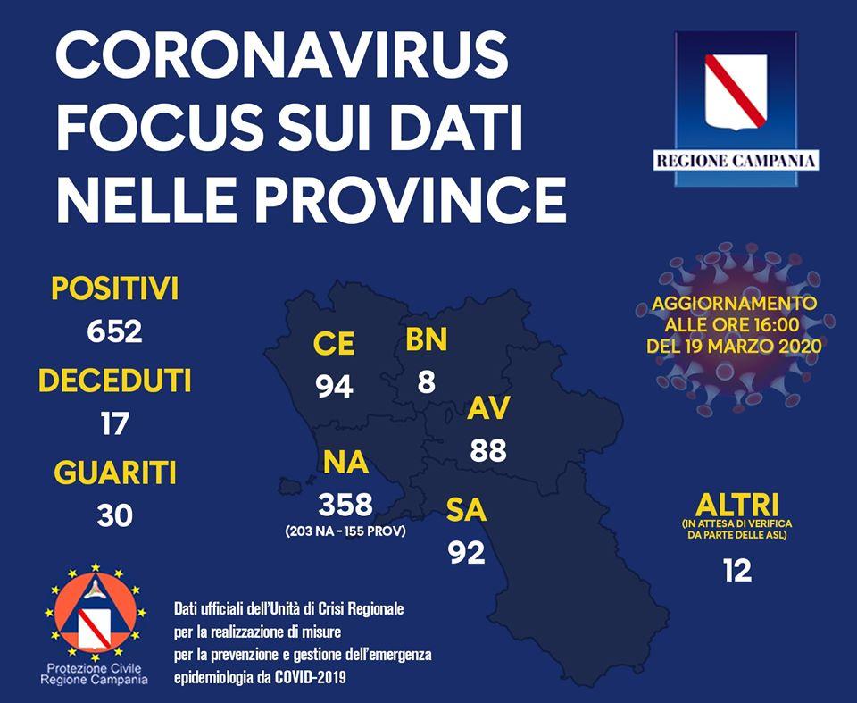 coronavirus-aggiornamento-campania