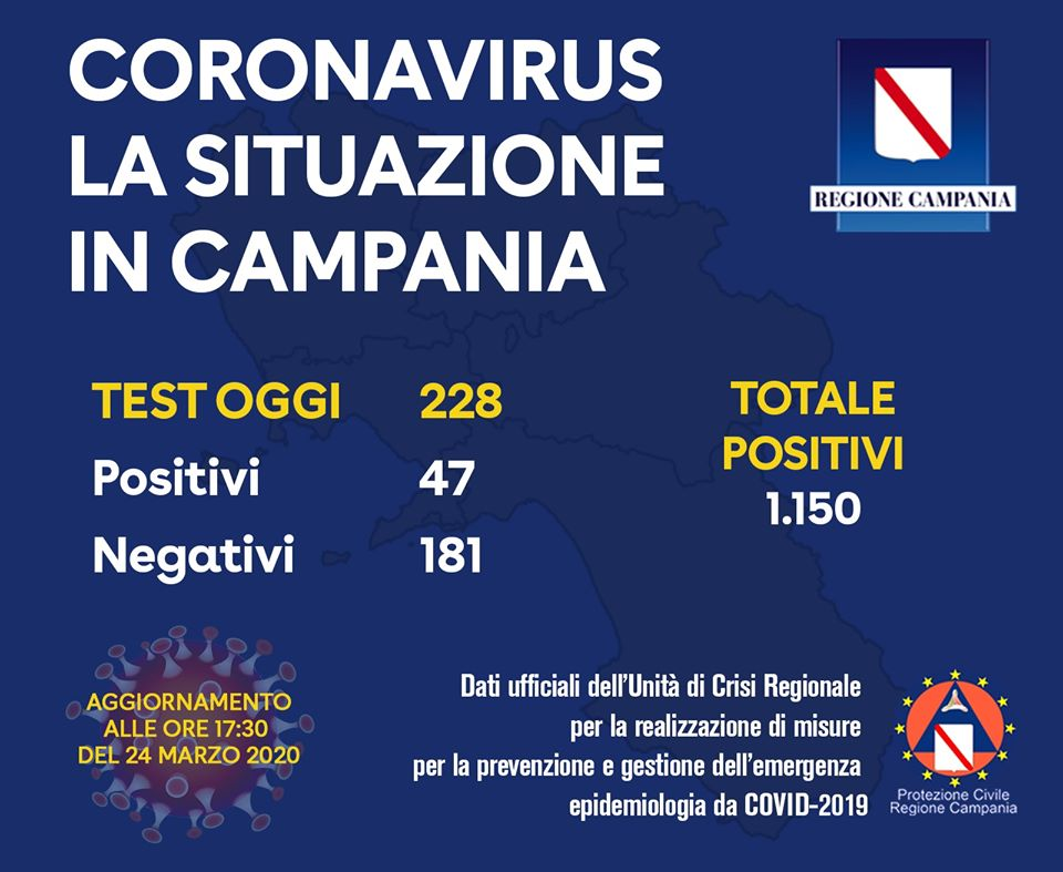 Coronavirus Campania, il bollettino: oggi 47 nuovi positivi, sono 1150 in totale