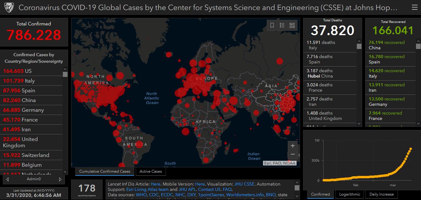 Photo of Coronavirus, la mappa del contagio della Johns Hopkins University: 786228 casi e 37820 morti nel mondo