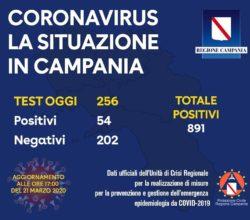 coronavirus-campania-altri-54-positivi-totale-256