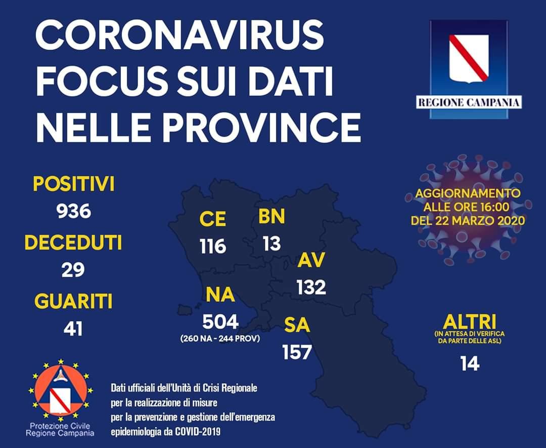 coronavirus campania bilancio
