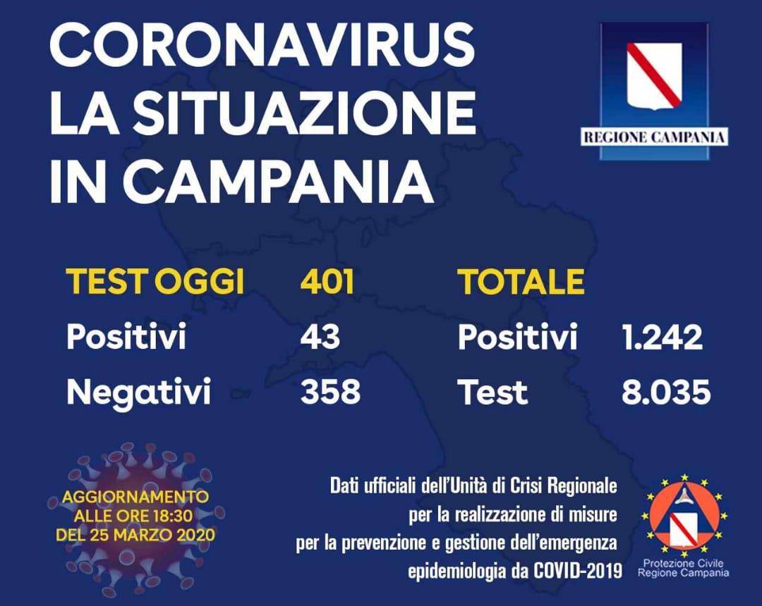 Photo of Coronavirus, in Campania 1242 casi di contagio: oggi 43 tamponi positivi