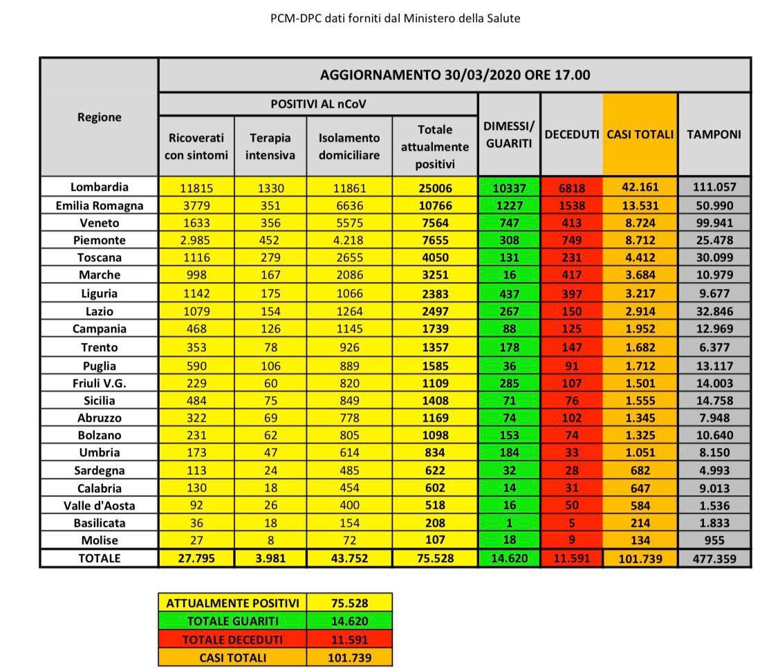 bollettino-protezione-civile-coronavirus-italia-30-marzo
