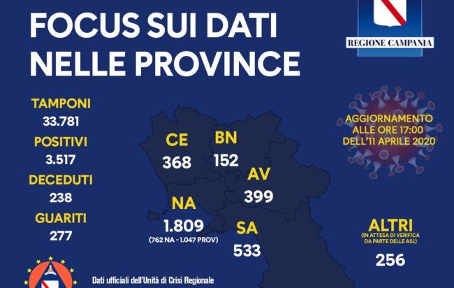 Coronavirus in Campania, il bollettino: 3.517 contagiati e 238 morti
