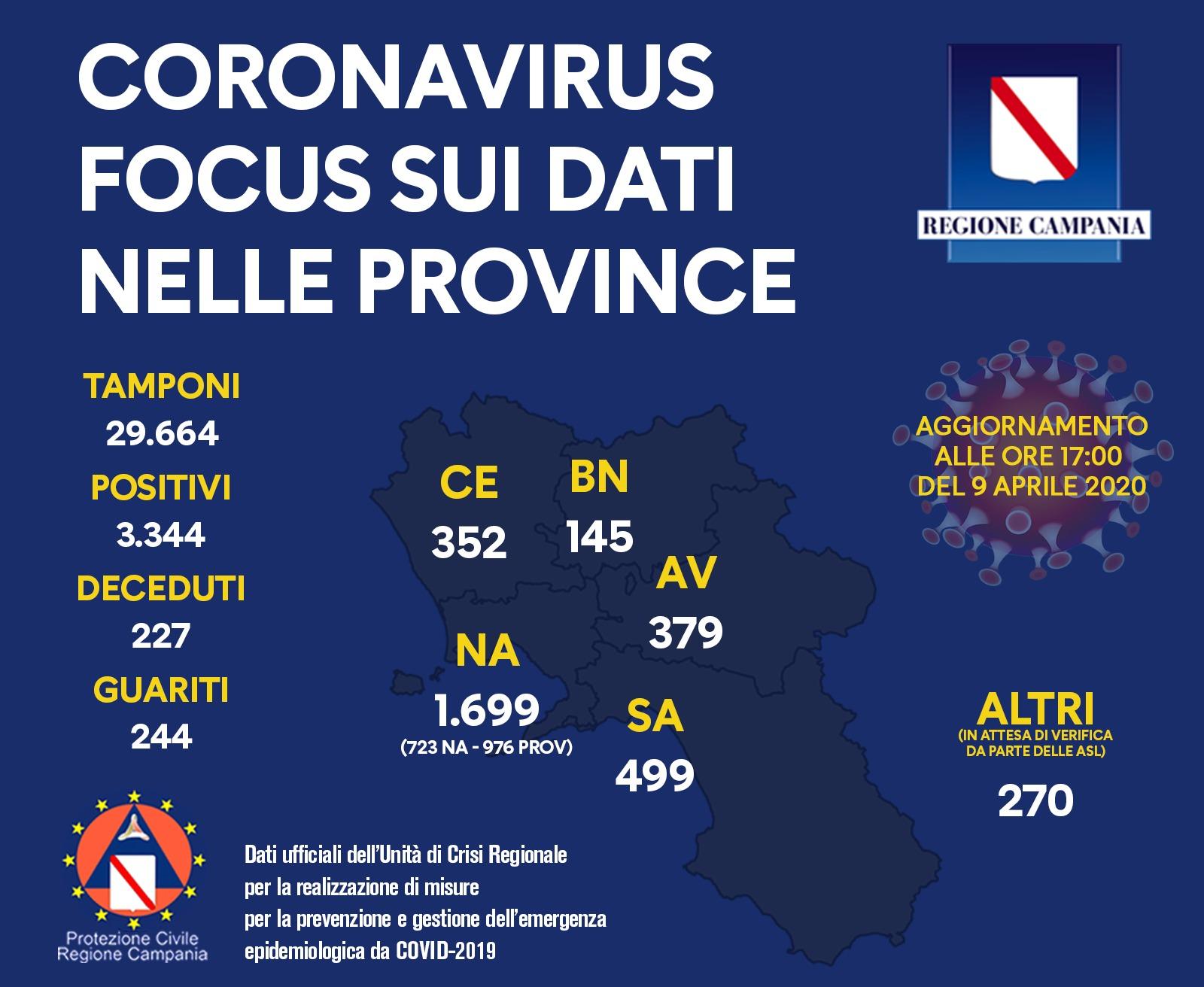 Sono 3.344 le persone contagiate, in totale, in regione Campania. 227 i deceduti e 244 i guariti. Ecco il bollettino alle ore 23.59 dell'8 aprile