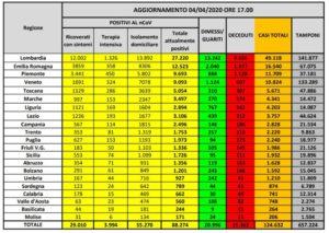 bollettino-protezione-civile-coronavirus-italia-4-aprile-2020