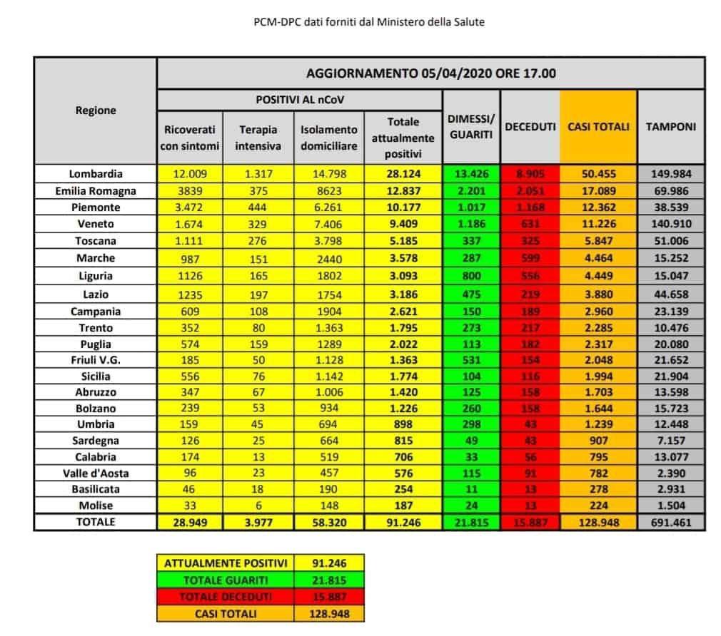 bollettino-protezione-civile-coronavirus-italia-5-aprile