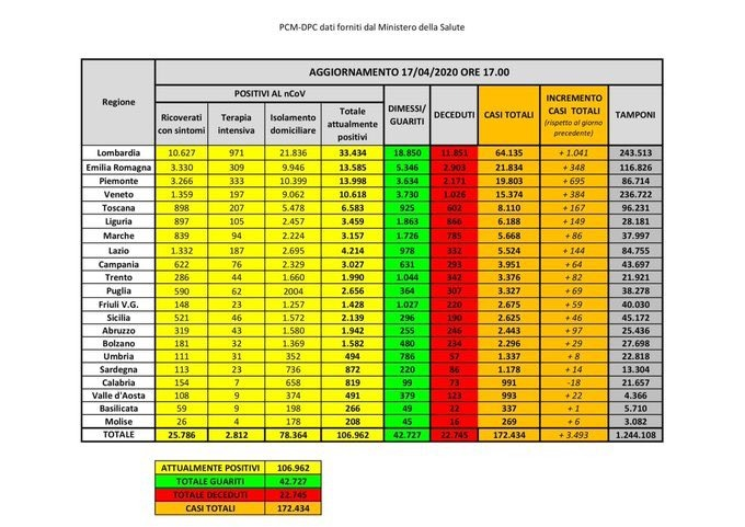 bollettino-protezione-civile-coronavirus-italia-17-aprile