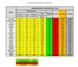 coronavirus-protezione-civile-bollettino-2-aprile