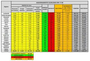 bollettino-protezione-civile-coronavirus-italia-23-aprile