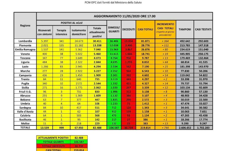 bollettino-protezione-civile-coronavirus-italia-11-maggio