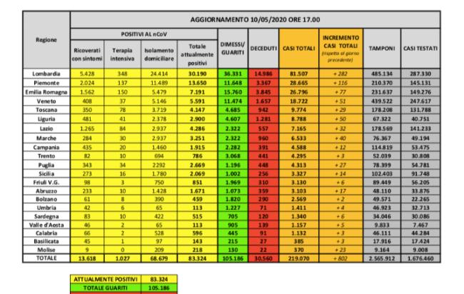 bollettino-protezione-civile-coronavirus-italia-10-maggio