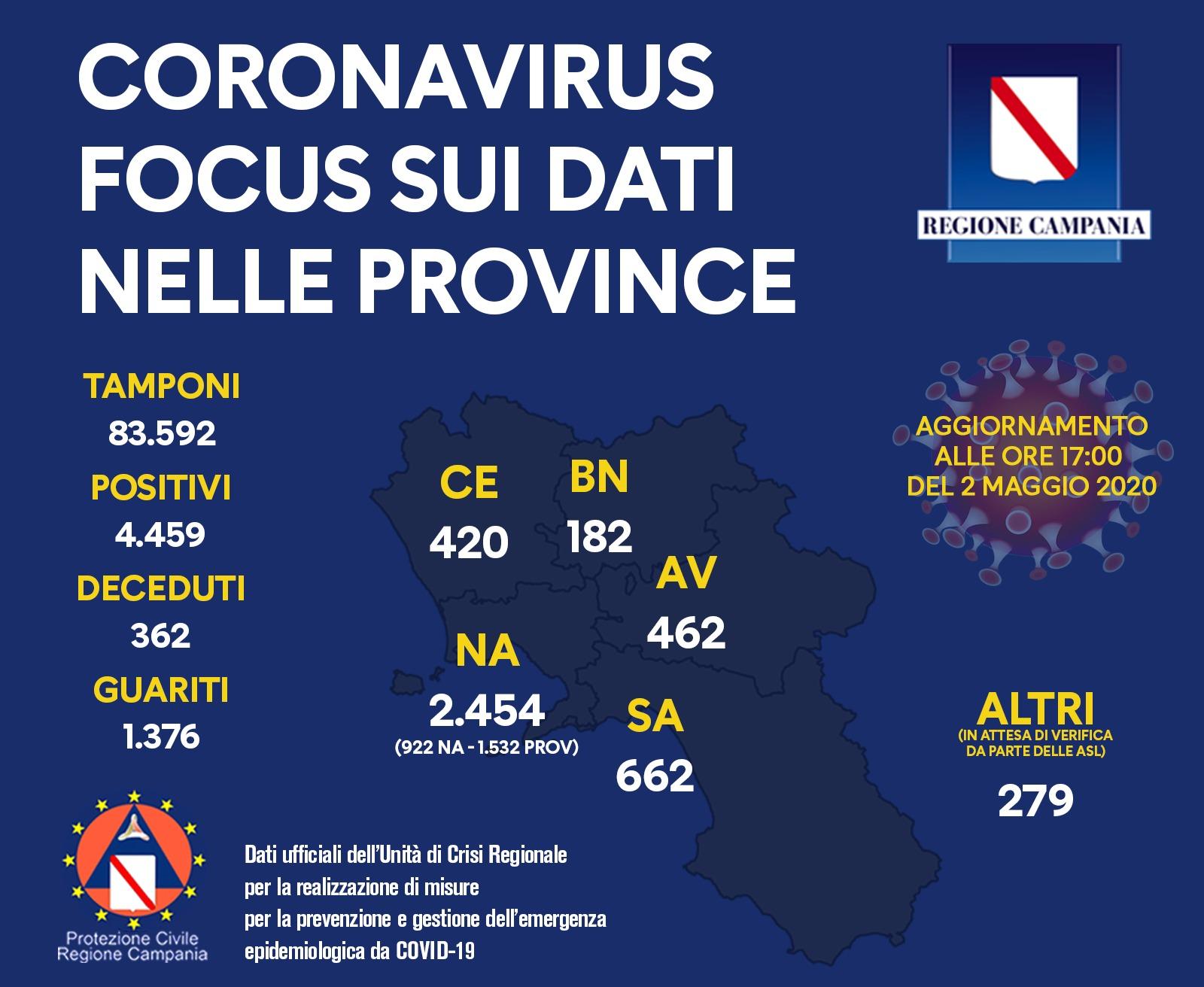 coronavirus-campania bollettino 2 maggio province