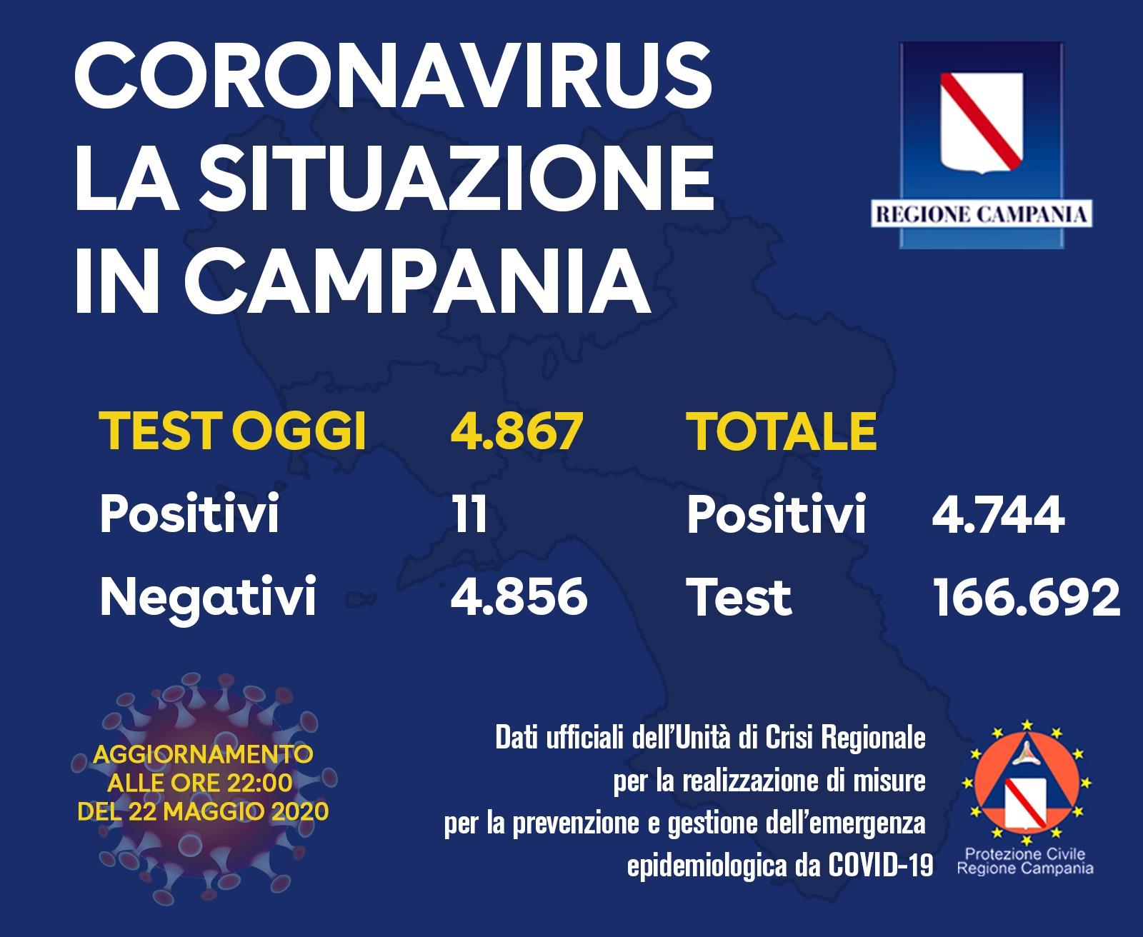 Photo of Coronavirus in Campania, 11 tamponi positivi su oltre 4800: il bollettino del 22 maggio