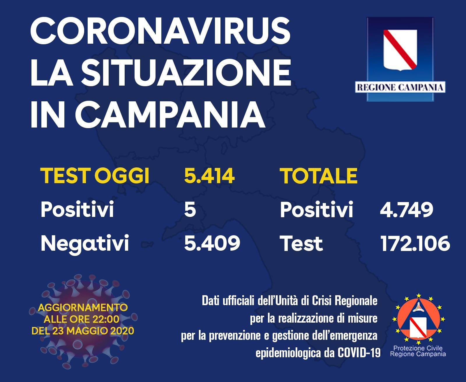 coronavirus-campania-bollettino-23-maggio-casi