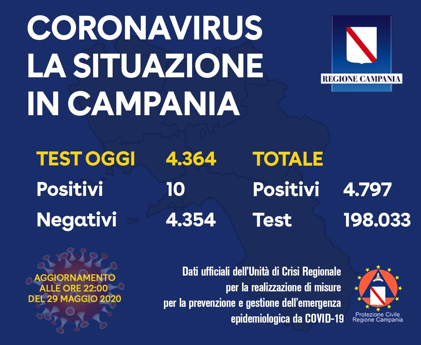 Photo of Coronavirus in Campania, 10 tamponi positivi su oltre 4300: il bollettino del 29 maggio