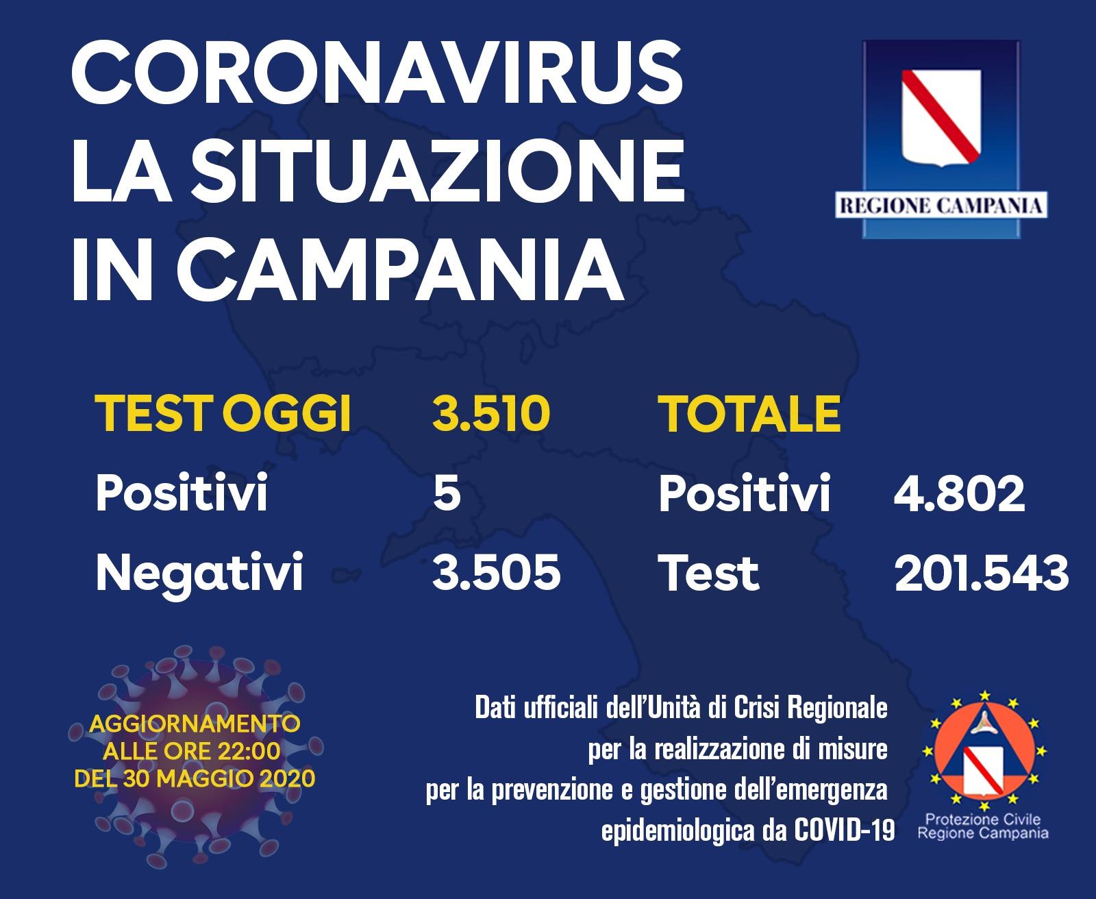 Photo of Coronavirus in Campania, 5 tamponi positivi su oltre 3.500 : il bollettino del 30 maggio