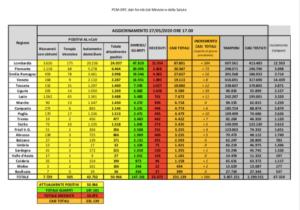 bollettino-protezione-civile-coronavirus-italia-27-maggio