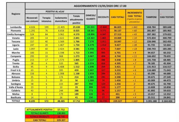 bollettino-protezione-civile-coronavirus-italia-23-maggio
