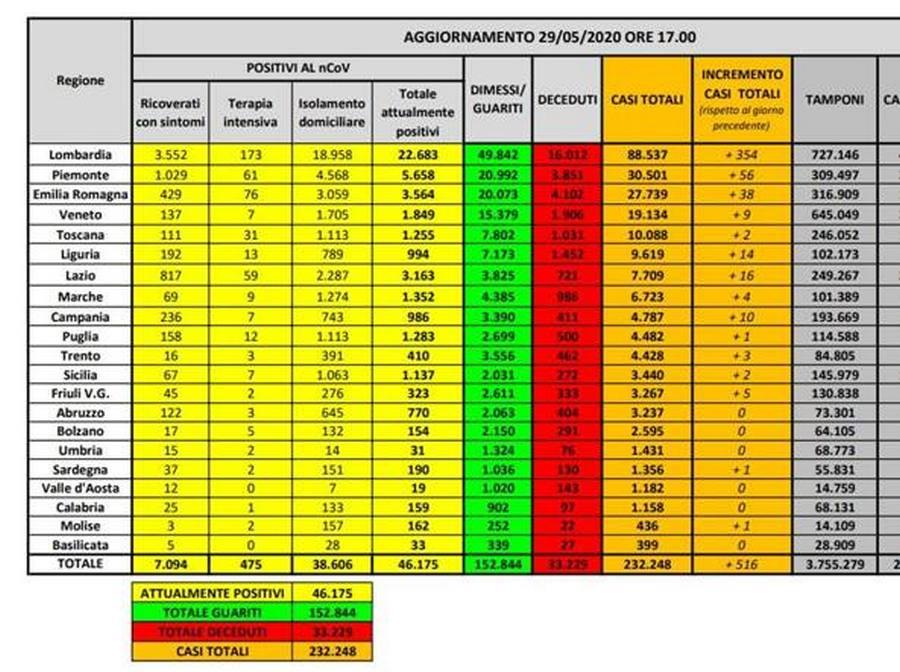 bollettino-protezione-civile-coronavirus-italia-29-maggio