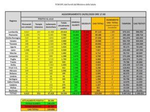 bollettino-protezione-civile-coronavirus-italia-24-maggio
