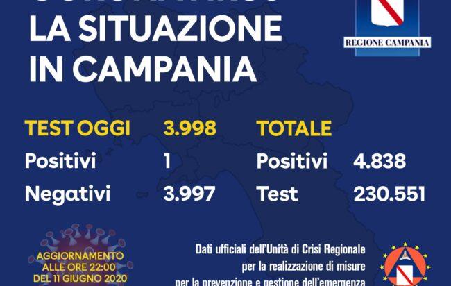 coronavirus-campania-bollettino-11-giugno