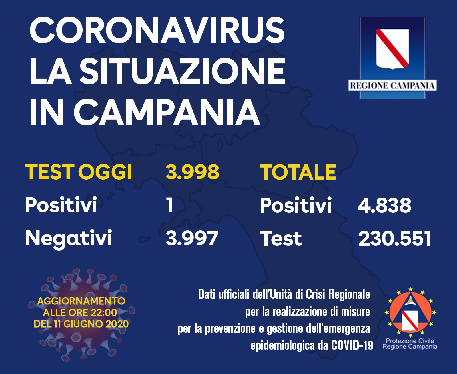 Photo of Coronavirus in Campania, bollettino 11 giugno: un caso positivo