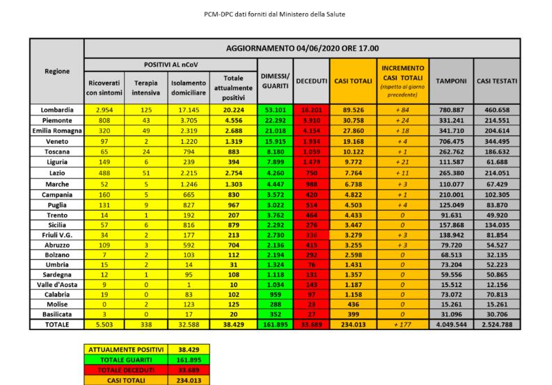 bollettino-protezione-civile-coronavirus-italia-4-giugno