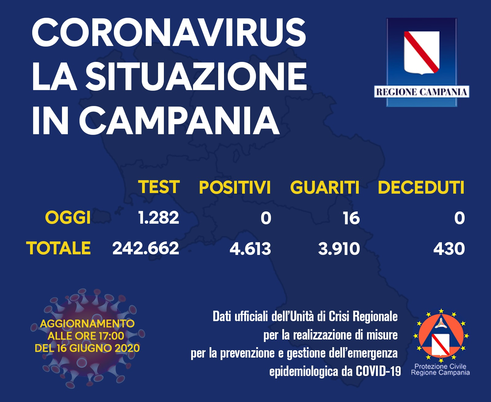 coronavirus-campania-bollettino-16-giugno
