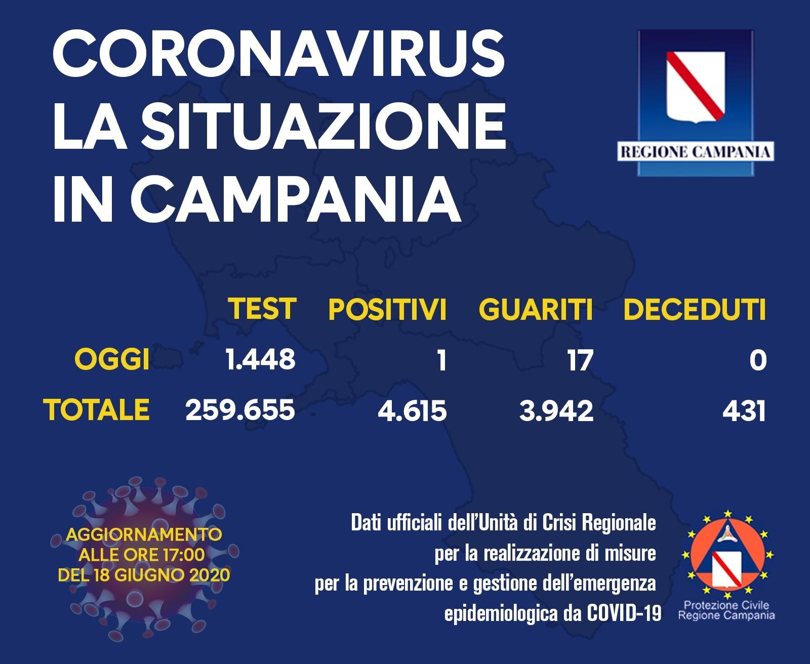 coronavirus-campania-bollettino-18-giugno