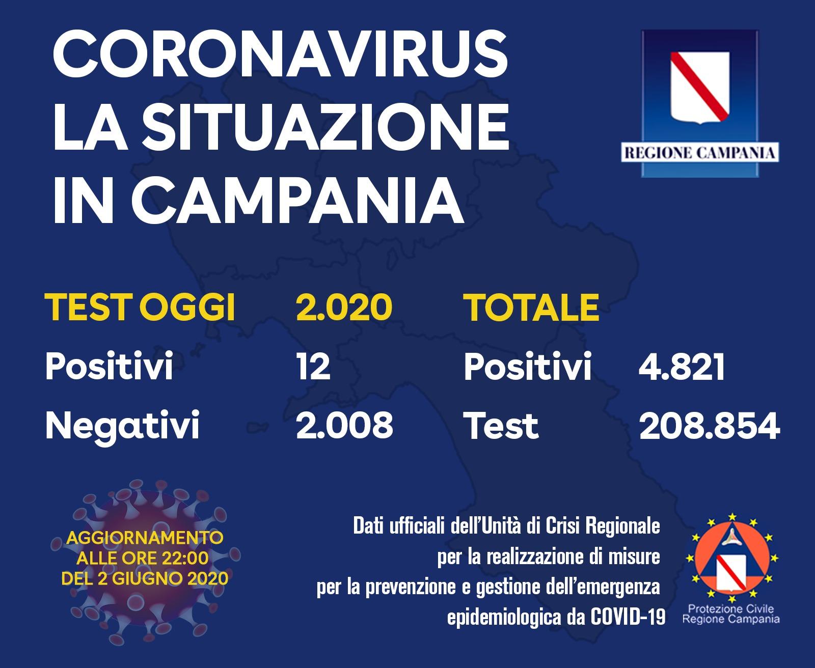 coronavirus-campania-bollettino-2-giugno
