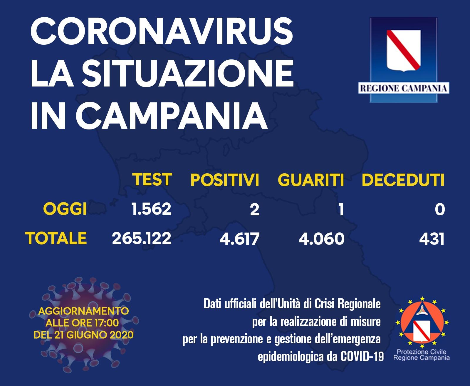 coronavirus-campania-bollettino-21-giugno