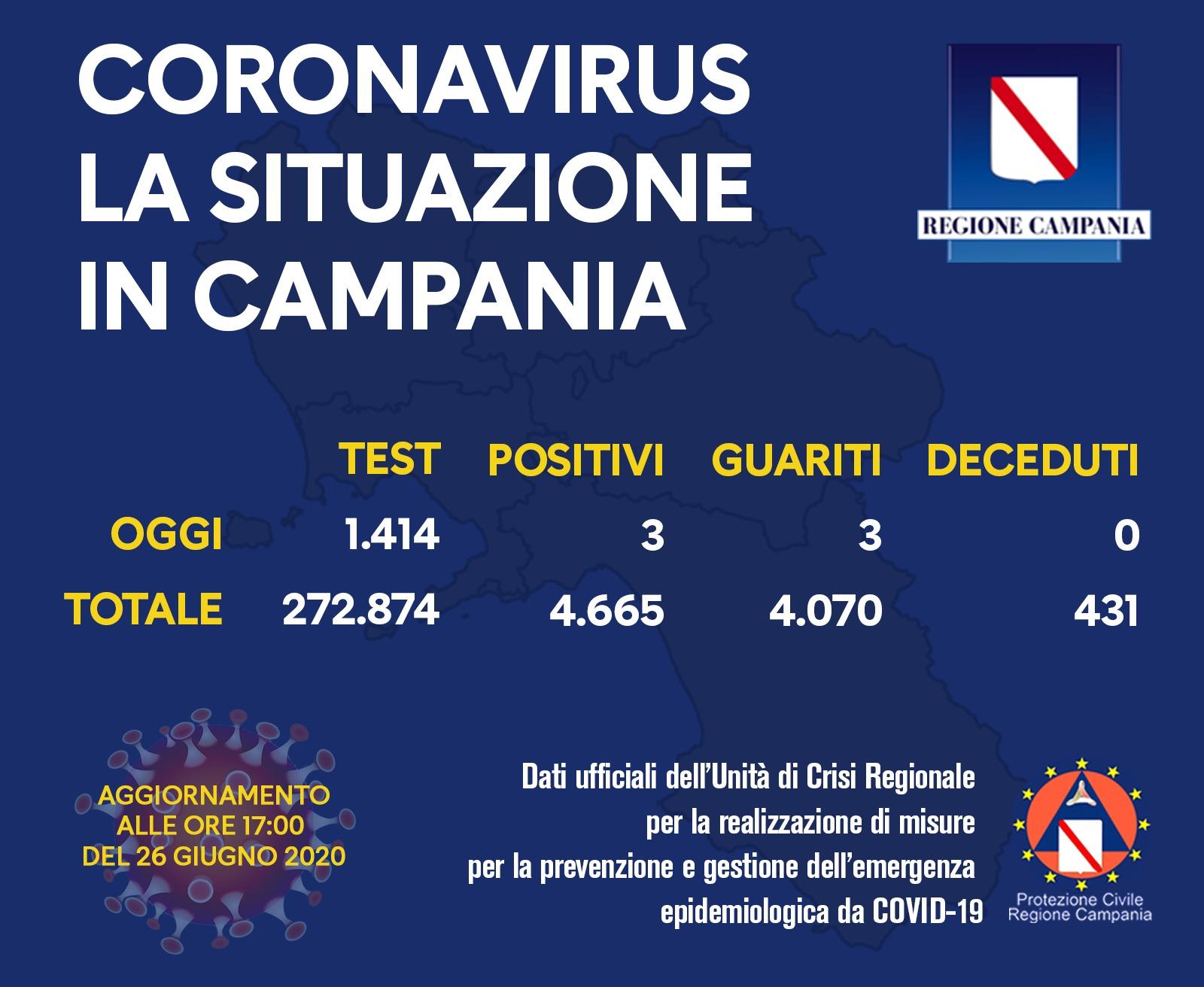 Photo of Coronavirus in Campania, il bollettino del 26 giugno: diminuiscono i contagi