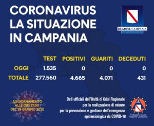 coronavirus-campania-bollettino-28-giugno