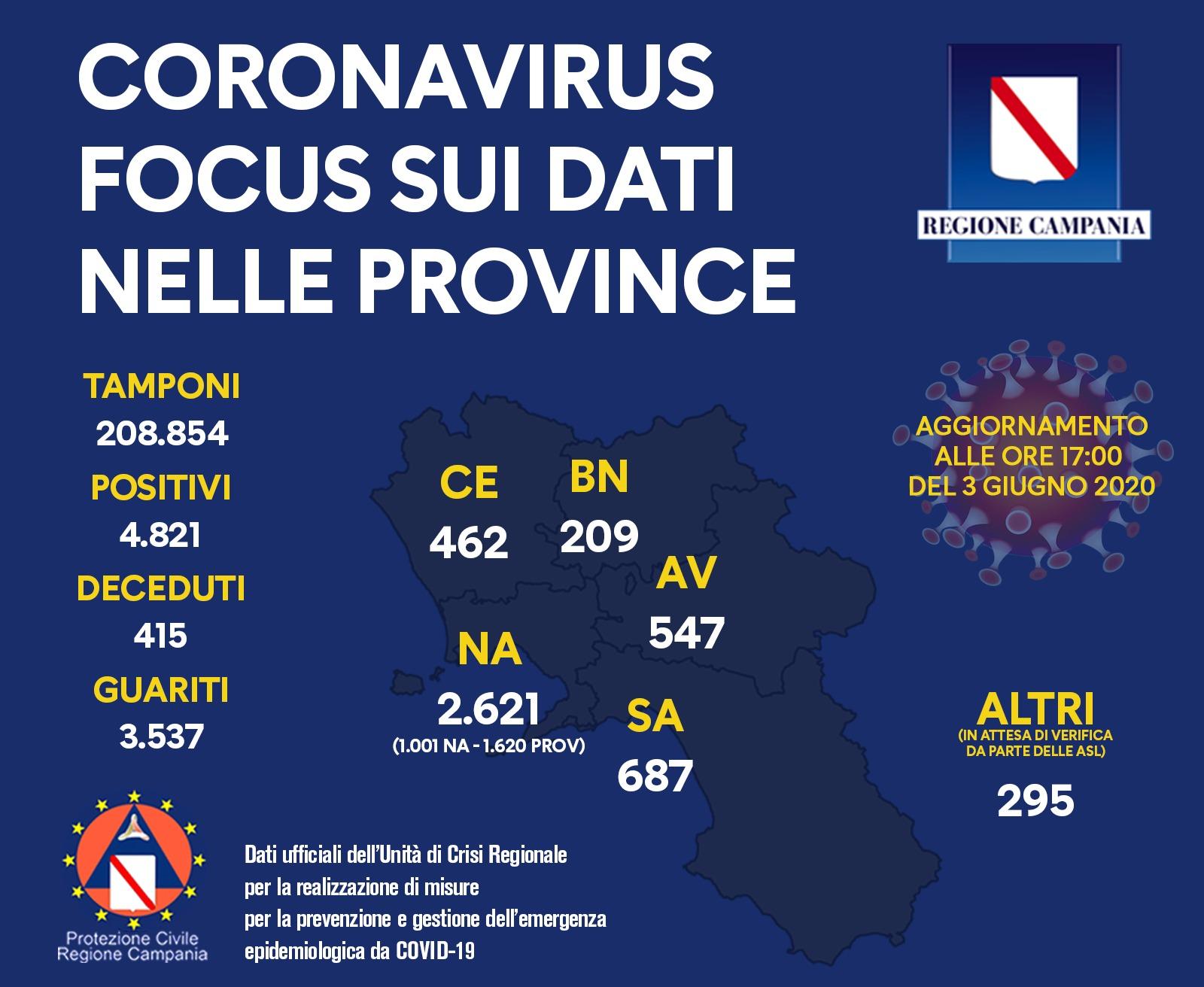 Photo of Coronavirus, in Campania 4821 casi: nessun decesso e 33 guariti nelle ultime ore