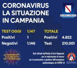 coronavirus-campania-bollettino-3-giugno-casi