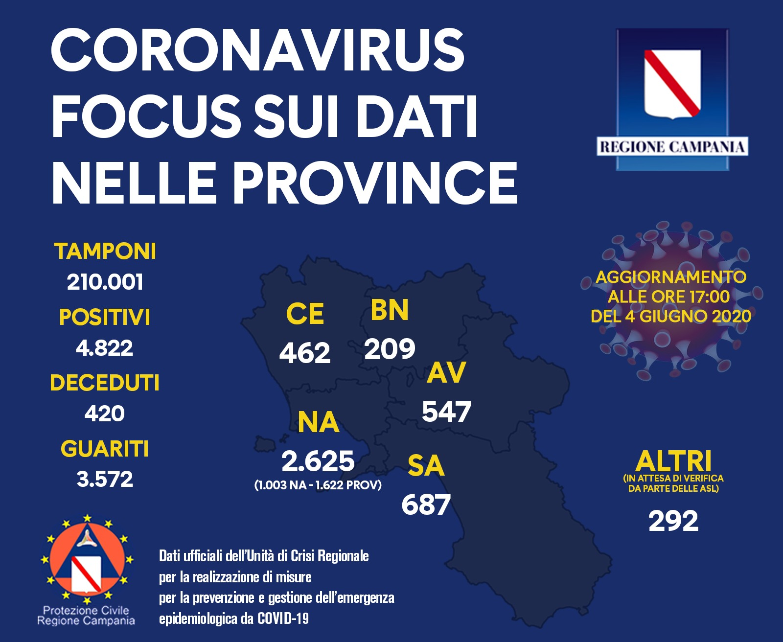 coronavirus-campania-bollettino-4-giugno-province