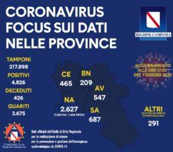 coronavirus-campania-bollettino-7-giugno-province