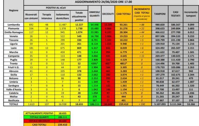 bollettino-protezione-civile-coronavirus-italia-24-giugno