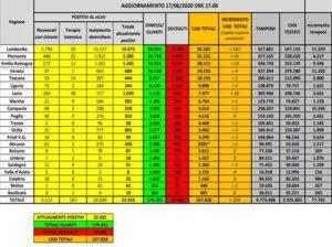 bollettino-protezione-civile-coronavirus-italia-17-giugno