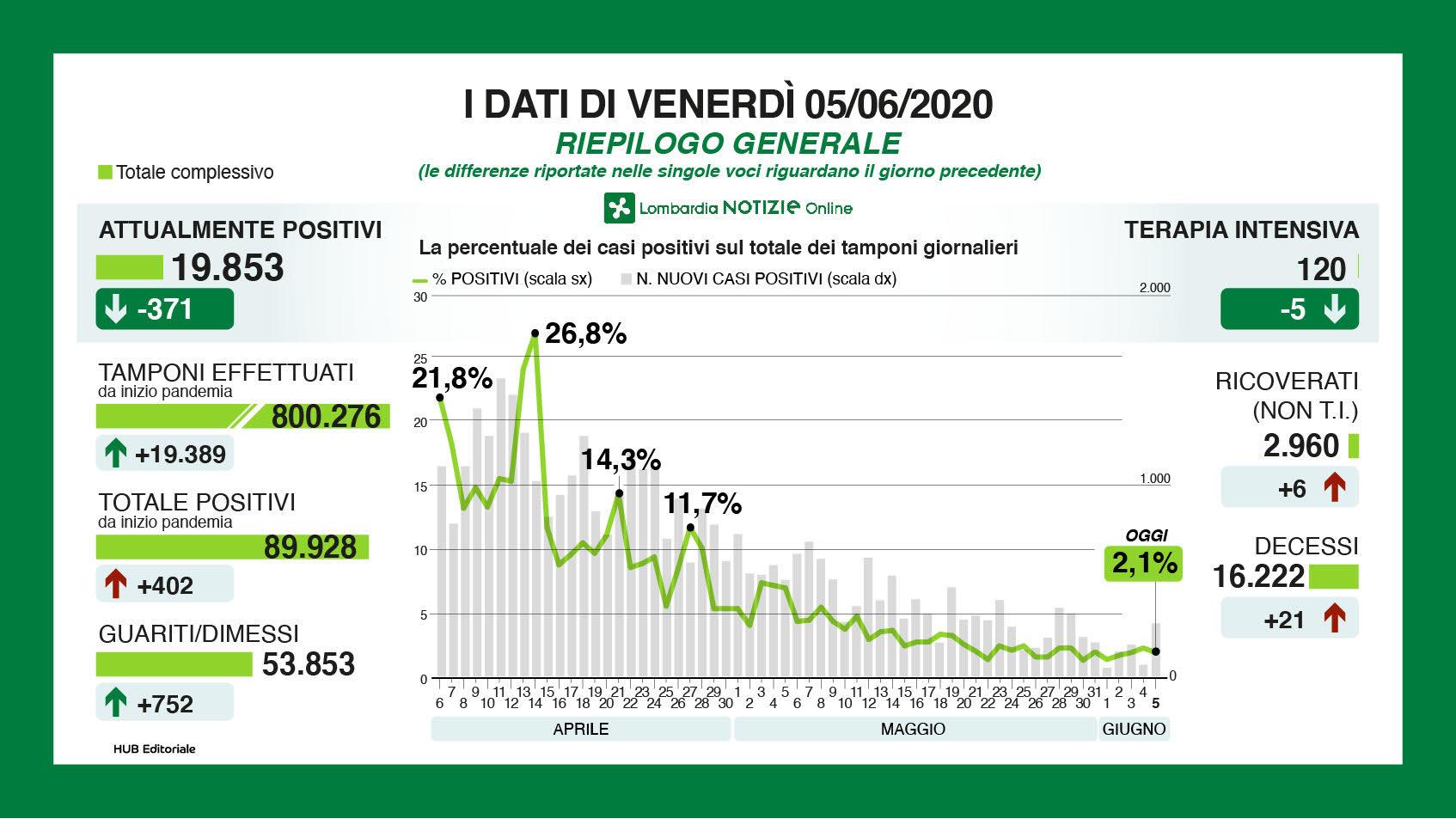 Coronavirus: bollettino aggiornato della Regione Lombardia
