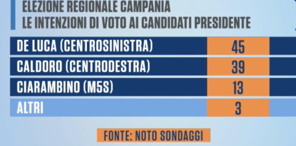 sondaggi-elezioni-regionali-2020-campania-de-luca-favorito