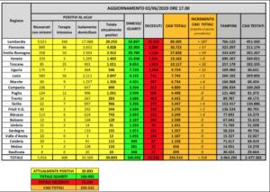 bollettino-protezione-civile-coronavirus-italia-2-giugno