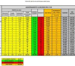 coronavirus-italia-bollettino-21-giugno