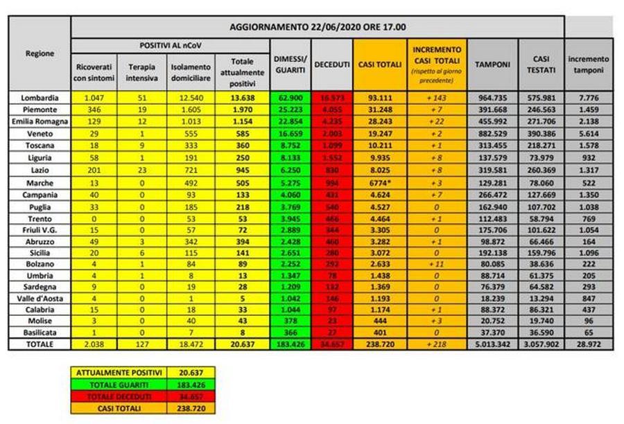 bollettino-protezione-civile-coronavirus-italia-22-giugno