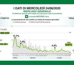 coronavirus-lombardia-bollettino-24-giugno