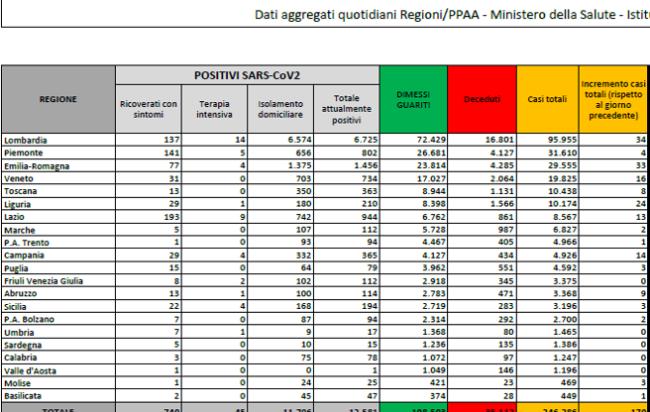 bollettino-ministero-salute-coronavirus-italia-27-luglio